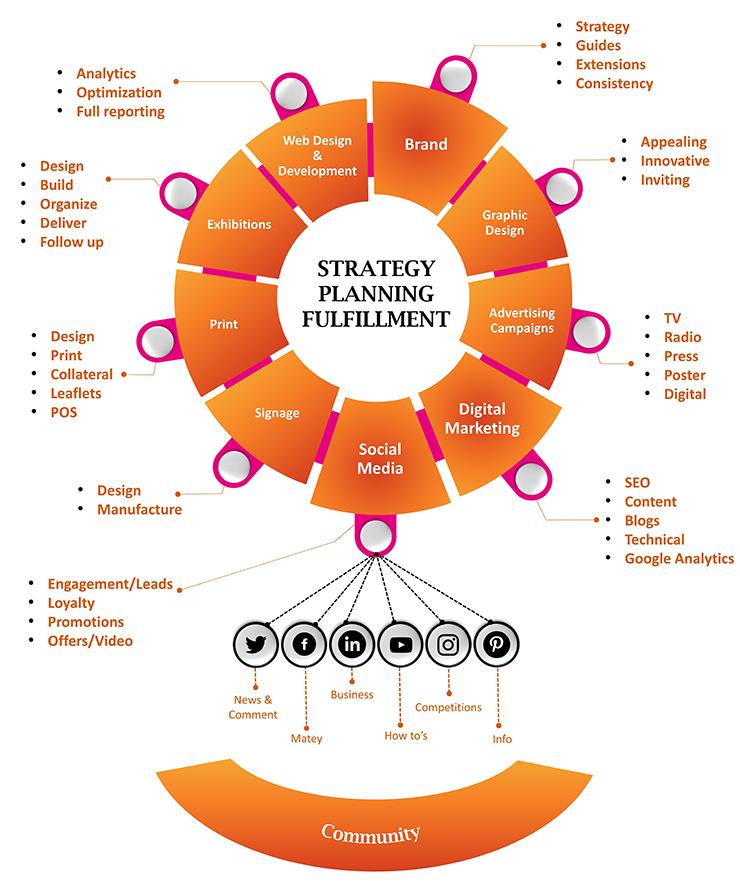 strategy-planning-filfillment